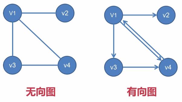 数据结构探险之图篇 图的简介 什么是图?