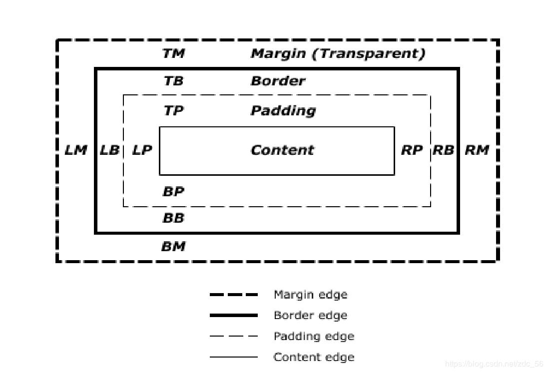 Html Css2 盒子模型 Reset Css 浮动 定位 豌豆ip代理