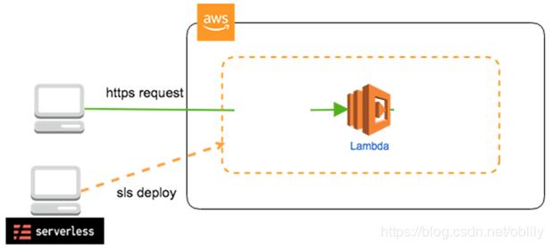 Lambda-使用Serverless构建无服务器应用-样例学习(centos7