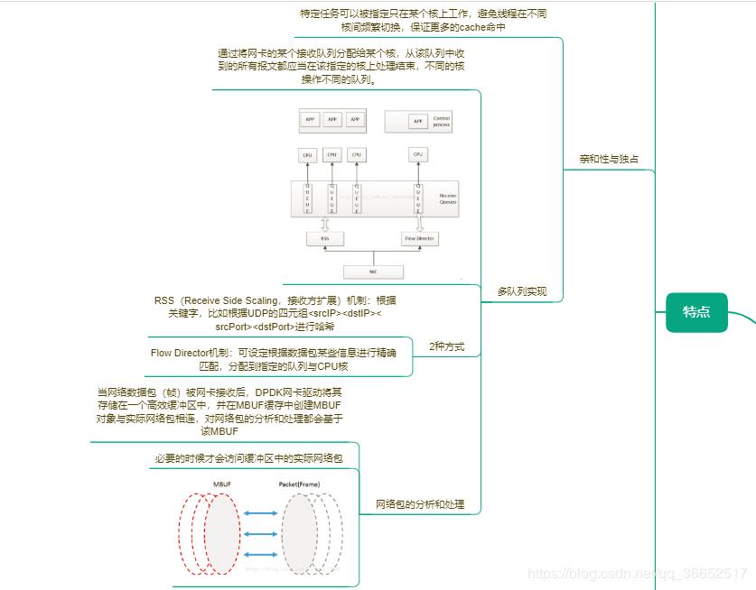 一图总结:DPDK架构与原理- 豌豆ip代理