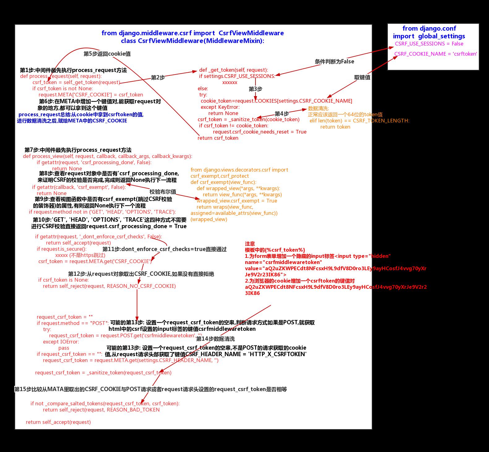Django-CSRF,AJAX,FORM - 豌豆ip代理