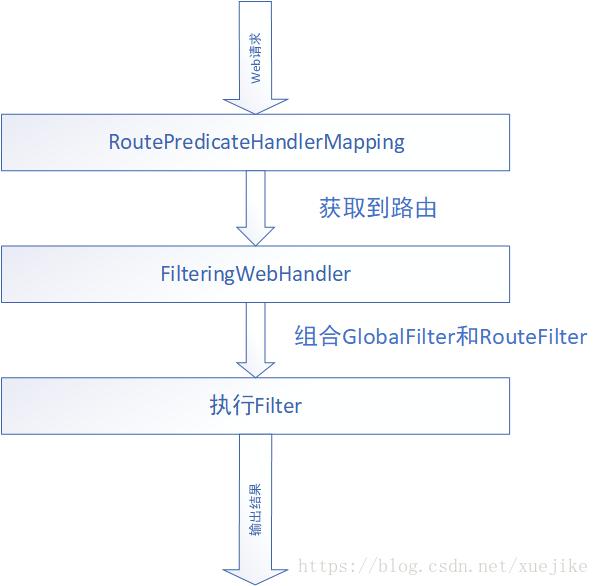 api网关揭秘--spring cloud gateway源码解析- 豌豆ip代理