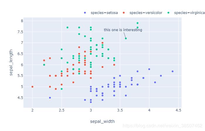 数据分析作图神器---plotly_express - 豌豆ip代理