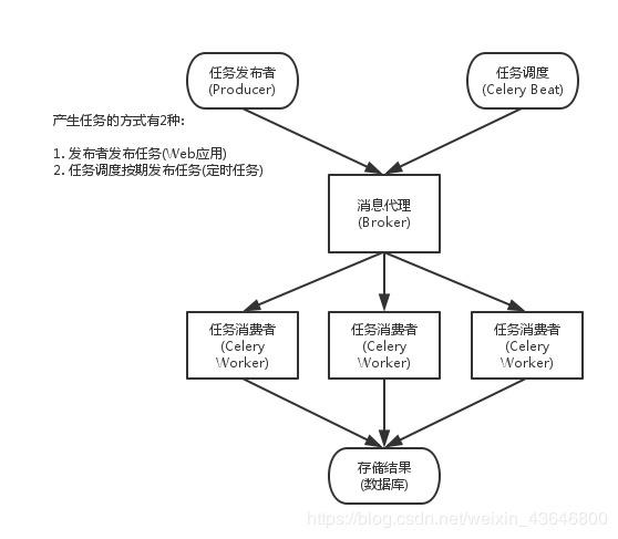 Python Celery , 定时任务crontab介绍- 豌豆ip代理