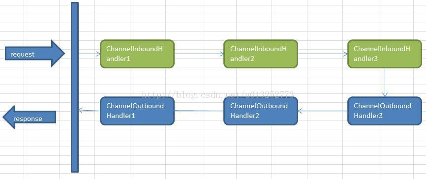 netty(七) Handler的执行顺序- 豌豆ip代理