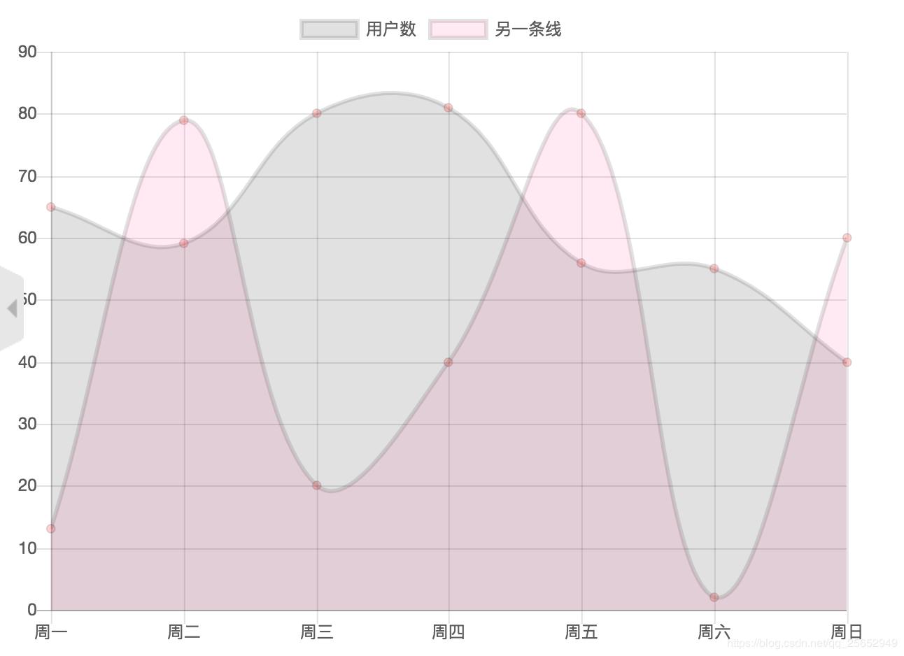 chart js-折线图- 豌豆ip代理