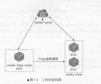 5、Spring-Cloud-声明式调用Feign(上) - 豌豆ip代理
