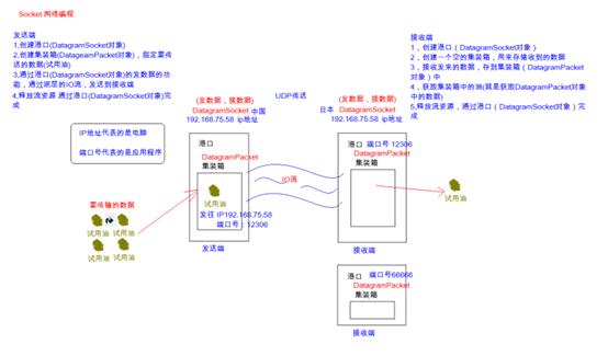 Java网路通信协议、UDP、TCP协议整理- 豌豆ip代理