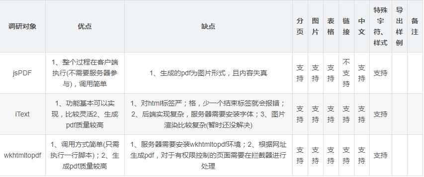 html/jsp导出pdf格式的几种方法(jsPDF,iText,wkhtmltopdf) - 豌豆ip代理