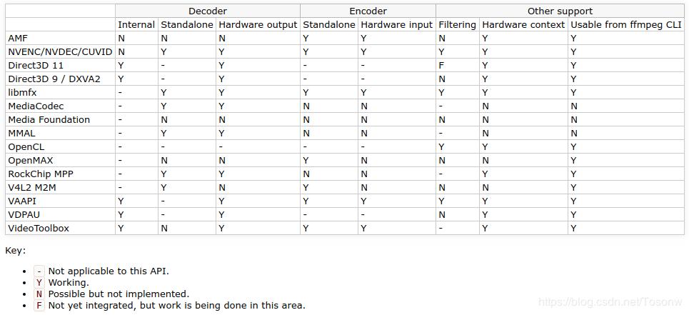 FFmpeg硬件解码- 豌豆ip代理