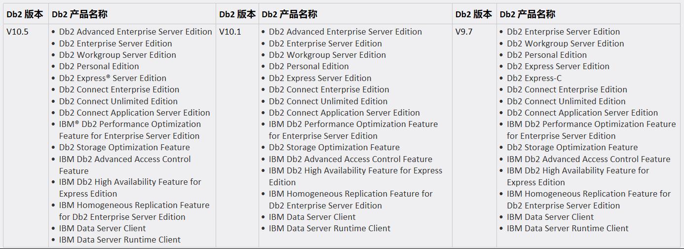 DB2版本升级(V9 7升级到V11 1) - 豌豆ip代理