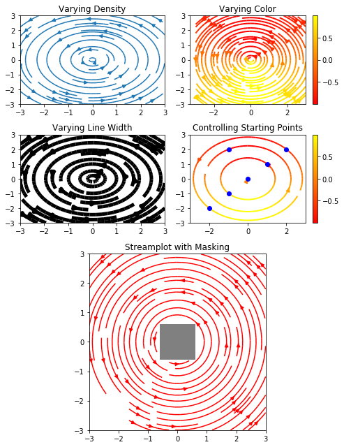 matplotlib 入门之Sample plots in Matplotlib - 豌豆ip代理