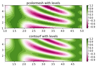 matplotlib 入门之Sample plots in Matplotlib - 豌豆ip代理