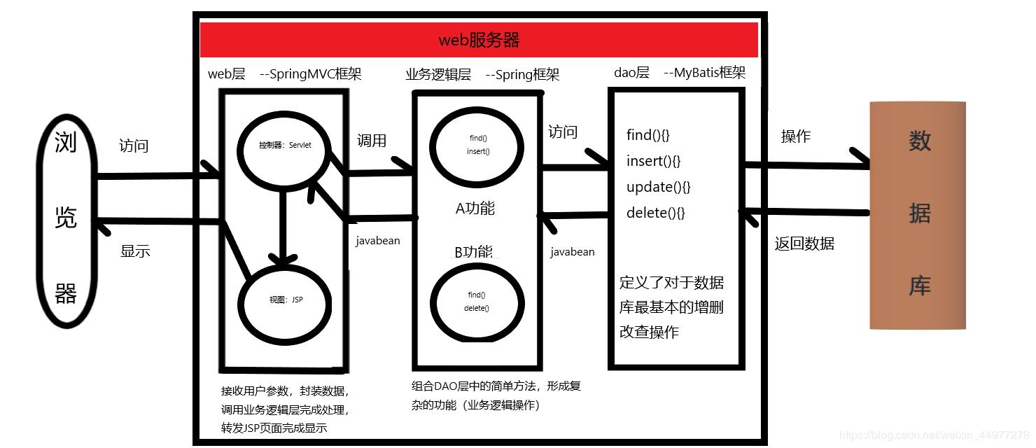 Angular2 入門 三层架构图示----基础入门- 豌豆ip代理