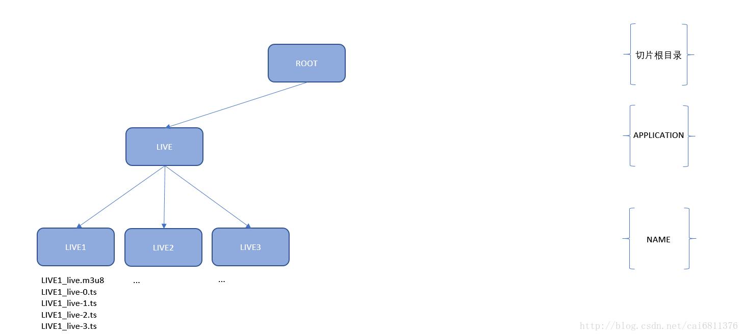 EasyDSS高性能流媒体服务器开发RTMP直播同步输出HLS(m3u8)录像