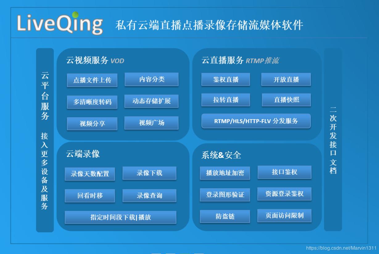 LiveQing高性能RTMP、FLV、HLS流媒体服务器软件-支持与企业MySQL