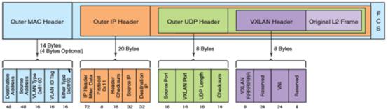 OpenStack核心组件-neutron网络服务- 豌豆ip代理