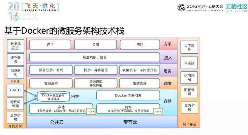 动态ip搭建服务器_微服务架构理解[架构图] - 豌豆ip代理