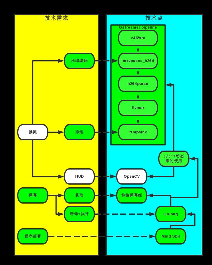 HEXA娱乐开发日志技术点005——死而复生之Gstreamer推流- 豌豆ip代理